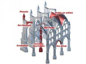 Le style gothique de Bourgogne dans Bourgogne got-300x225