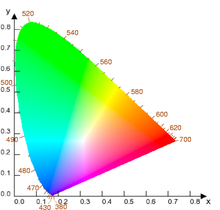 220px-Cie_chromaticity_diagram_wavelength